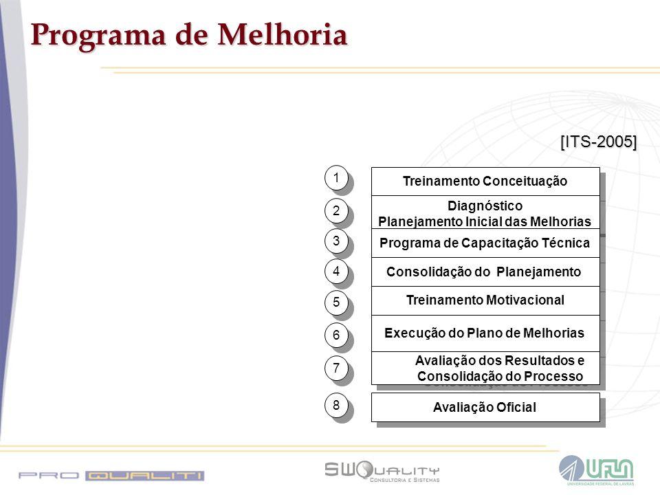 Programa de Melhoria [ITS-2005] 1 Treinamento Conceituação Diagnóstico